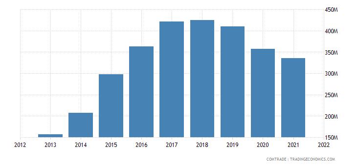cambodia exports france