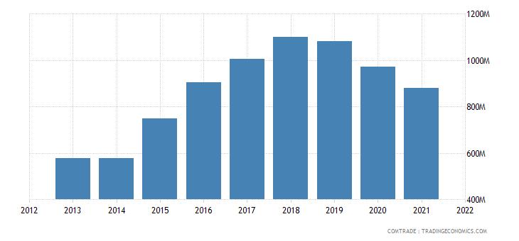 cambodia exports germany