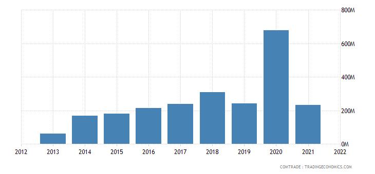 cambodia exports hong kong