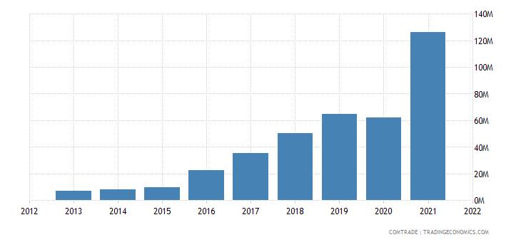cambodia exports india
