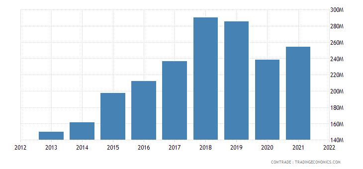 cambodia exports italy