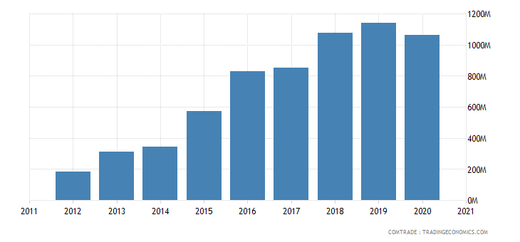 cambodia exports japan