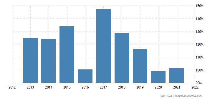 cambodia exports malaysia