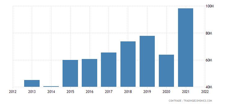 cambodia exports mexico