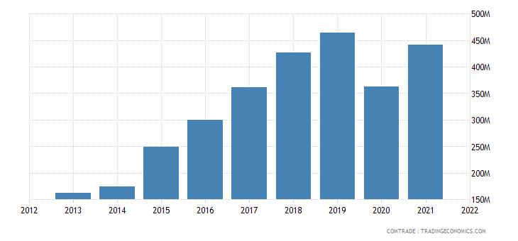 cambodia exports netherlands