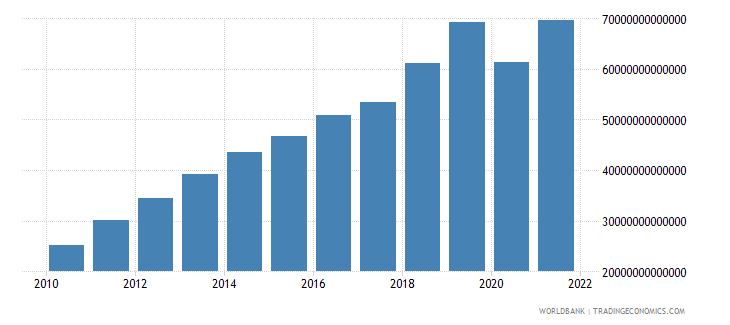 cambodia exports of goods and services constant lcu wb data
