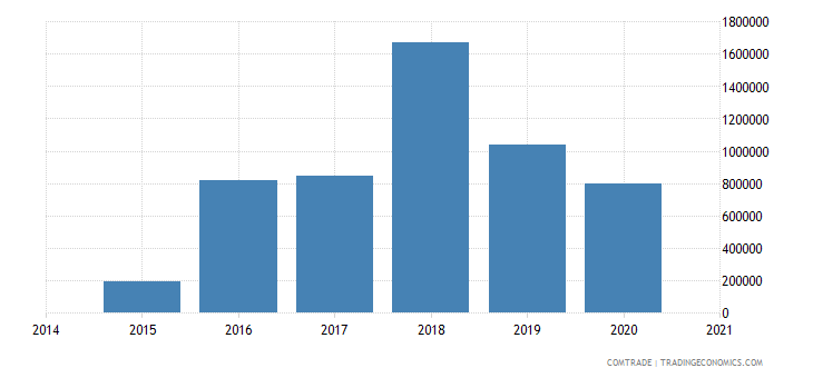 cambodia exports poland articles iron steel