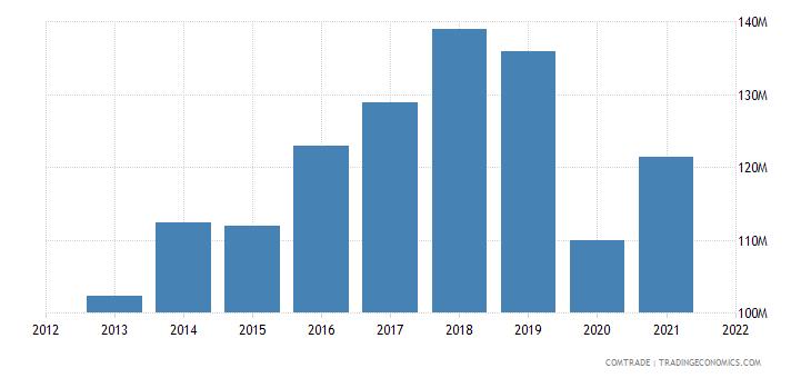 cambodia exports poland