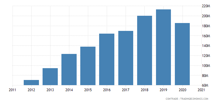 cambodia exports south korea