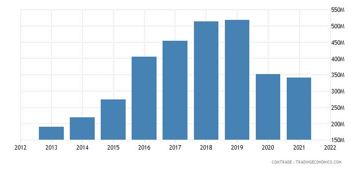 cambodia exports spain
