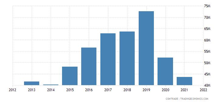 cambodia exports sweden