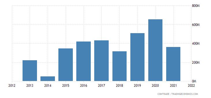 cambodia exports thailand