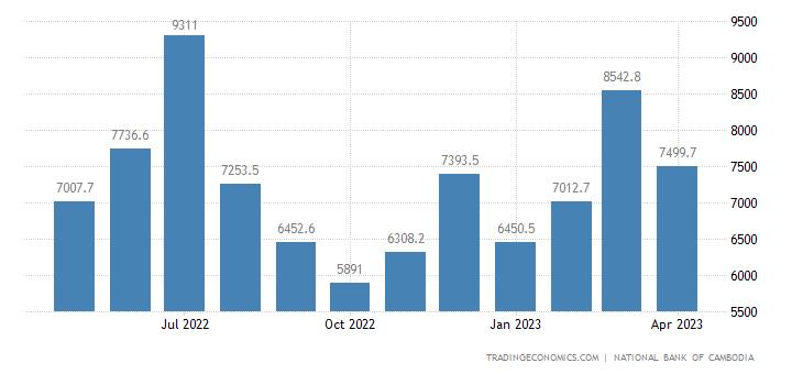 Cambodia Exports