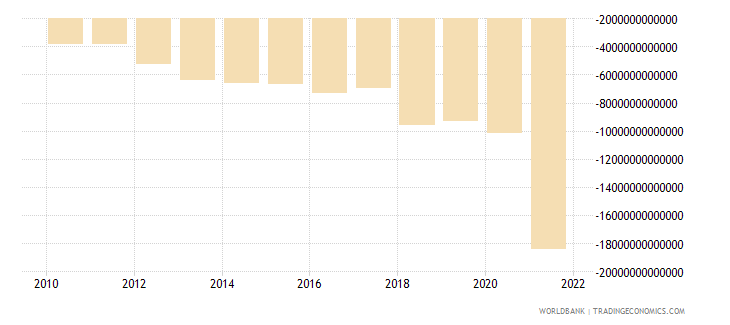 cambodia external balance on goods and services constant lcu wb data