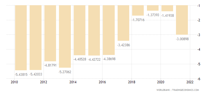 cambodia external balance on goods and services percent of gdp wb data