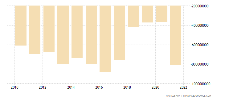 cambodia external balance on goods and services us dollar wb data