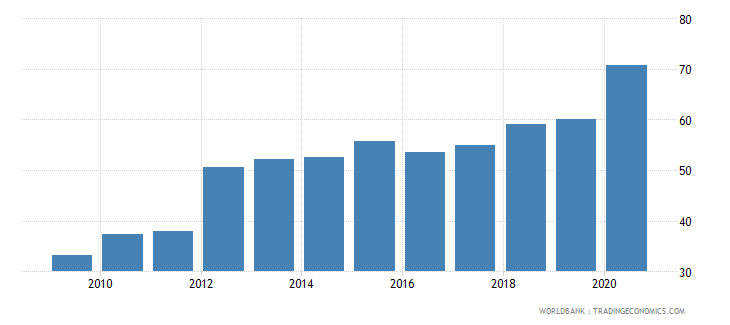 cambodia external debt stocks percent of gni wb data