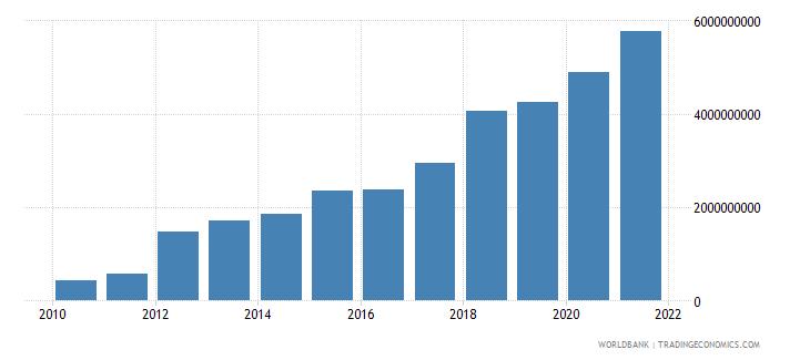 cambodia external debt stocks private nonguaranteed png dod us dollar wb data