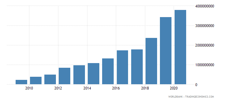 cambodia external debt stocks short term dod us dollar wb data