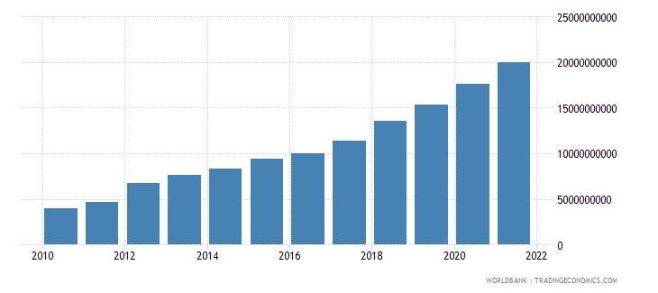 cambodia external debt stocks total dod us dollar wb data
