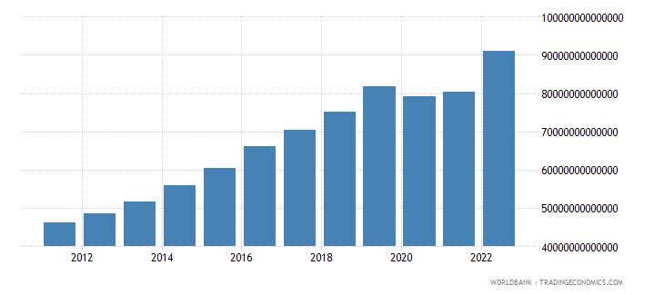 cambodia final consumption expenditure current lcu wb data