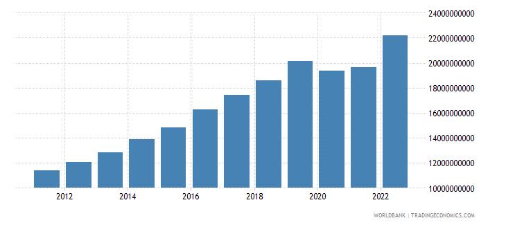 cambodia final consumption expenditure us dollar wb data