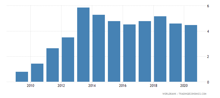 cambodia food exports percent of merchandise exports wb data
