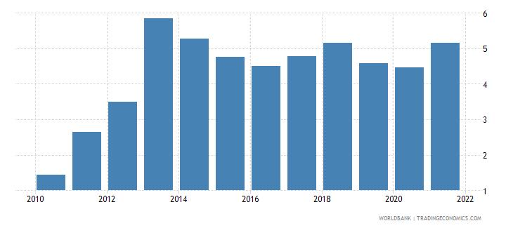 cambodia food exports percent of merchandise exports wb data