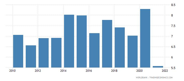 cambodia food imports percent of merchandise imports wb data