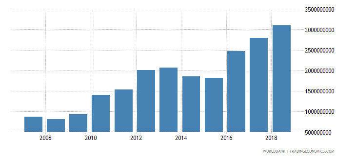 cambodia foreign direct investment net inflows in reporting economy drs us dollar wb data