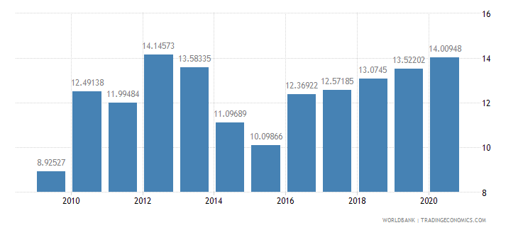 cambodia foreign direct investment net inflows percent of gdp wb data