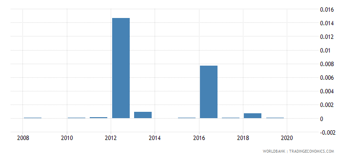 cambodia fuel exports percent of merchandise exports wb data