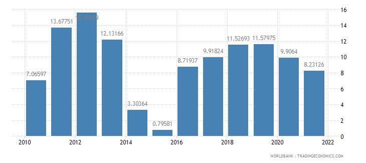 cambodia fuel imports percent of merchandise imports wb data