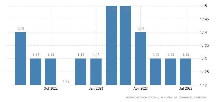 Cambodia Gasoline Prices