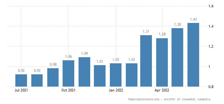 Cambodia Gasoline Prices | 2019 | Data | Chart | Calendar