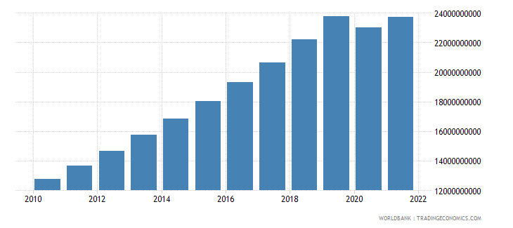 cambodia gdp constant 2000 us dollar wb data