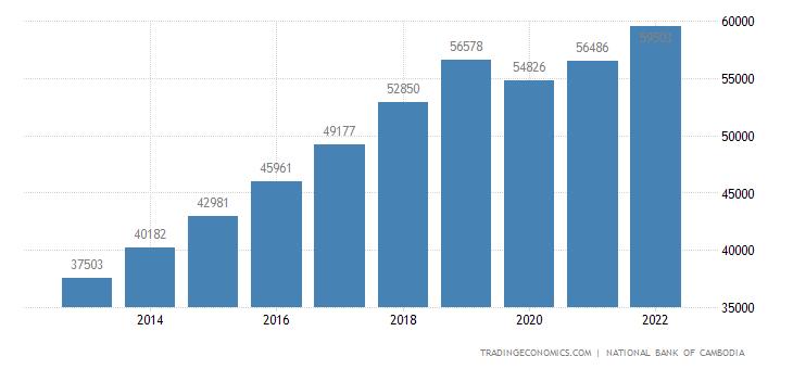 Cambodia Gdp Constant Prices