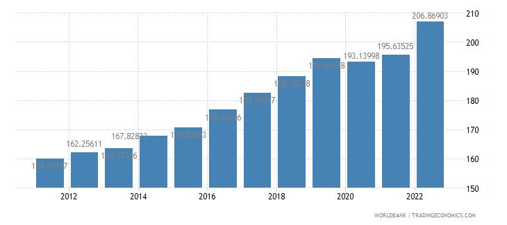 cambodia gdp deflator base year varies by country wb data