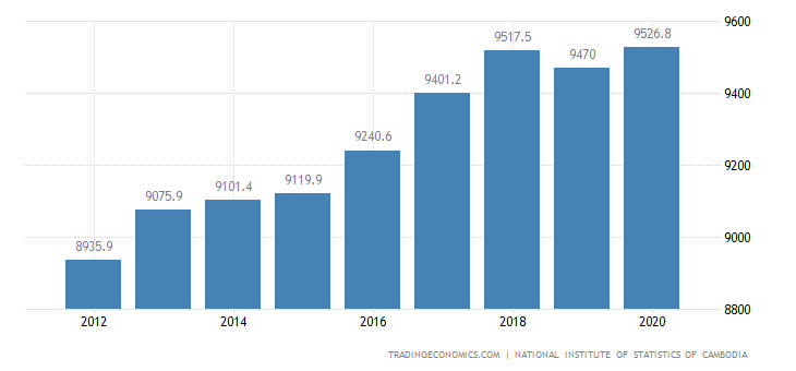 Cambodia GDP From Agriculture