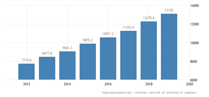 Cambodia GDP From Manufacturing