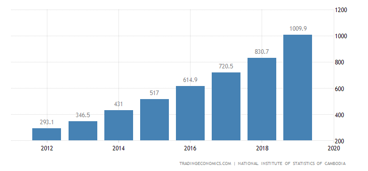 Cambodia GDP From Mining