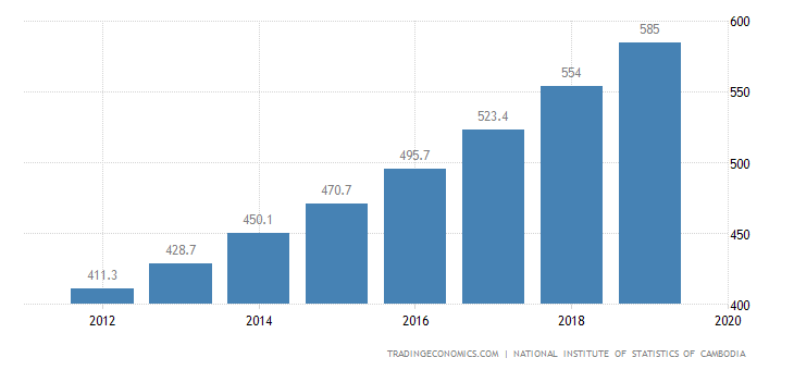 Cambodia GDP From Public Administration