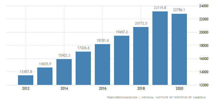 Cambodia GDP From Services