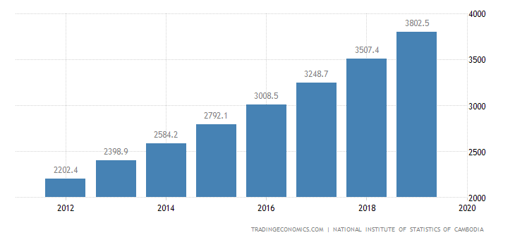 Cambodia GDP From Transport