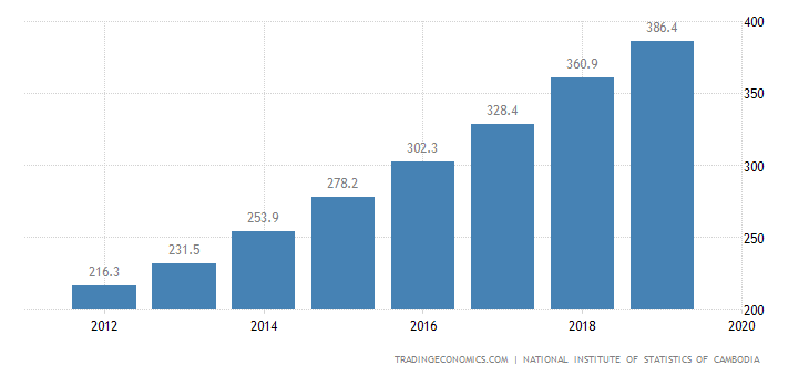 Cambodia GDP From Utilities