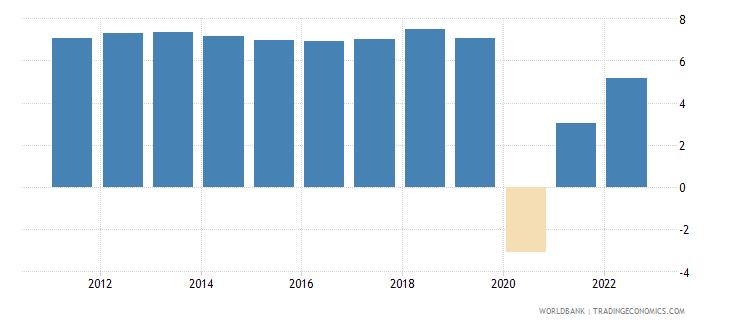 cambodia gdp growth annual percent 2010 wb data