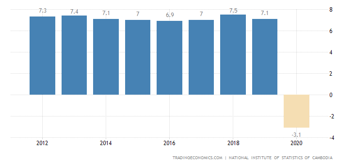 Cambodia GDP Annual Growth Rate | 2019 | Data | Chart