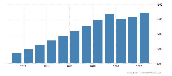 cambodia gdp per capita constant 2000 us dollar wb data