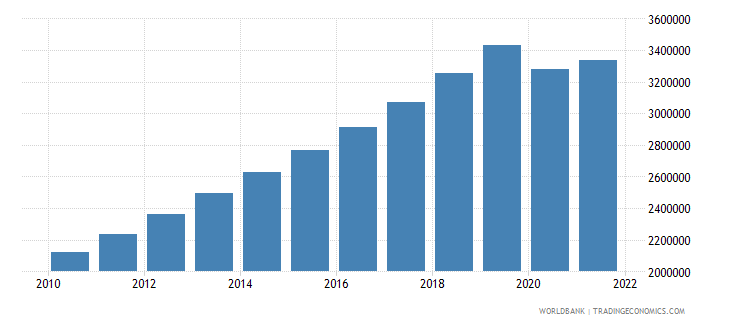 cambodia gdp per capita constant lcu wb data