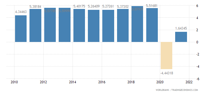 cambodia gdp per capita growth annual percent wb data